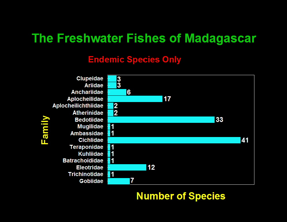 Freshwater fishes of Madagascar. Source: Paul Loiselle